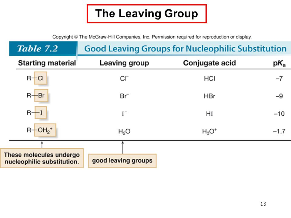 The Leaving Group