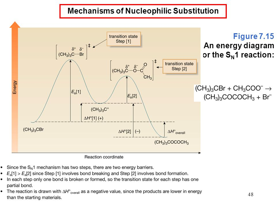 Mechanisms of Nucleophilic Substitution