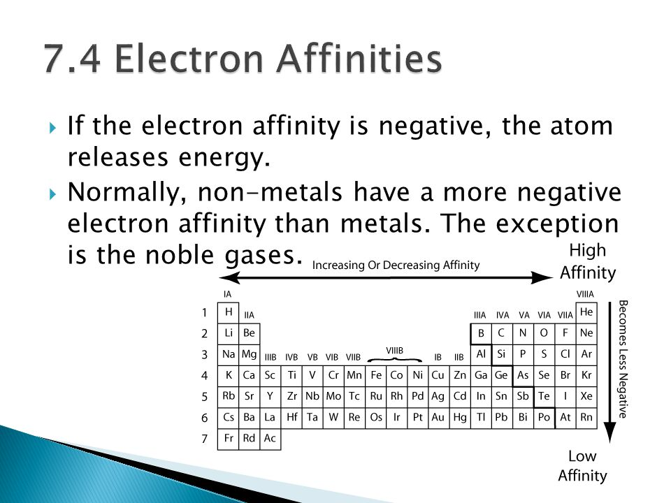 7.4 Electron Affinities If the electron affinity is negative, the atom releases energy.