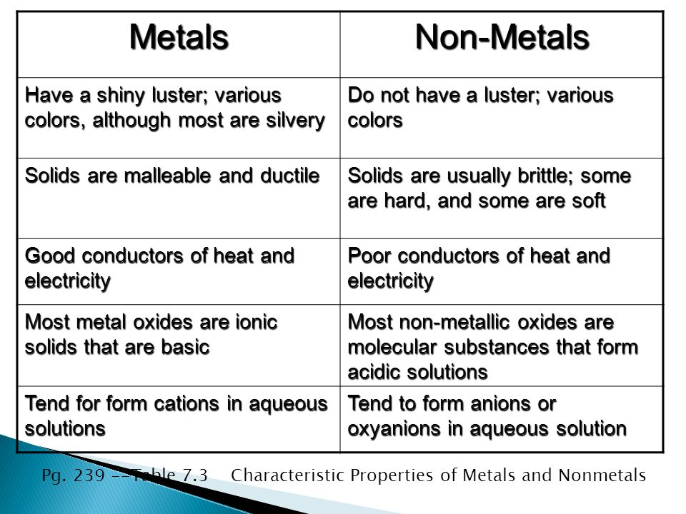 Metals Non-Metals. Have a shiny luster; various colors, although most are silvery. Do not have a luster; various colors.