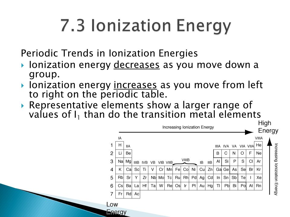 7.3 Ionization Energy Periodic Trends in Ionization Energies