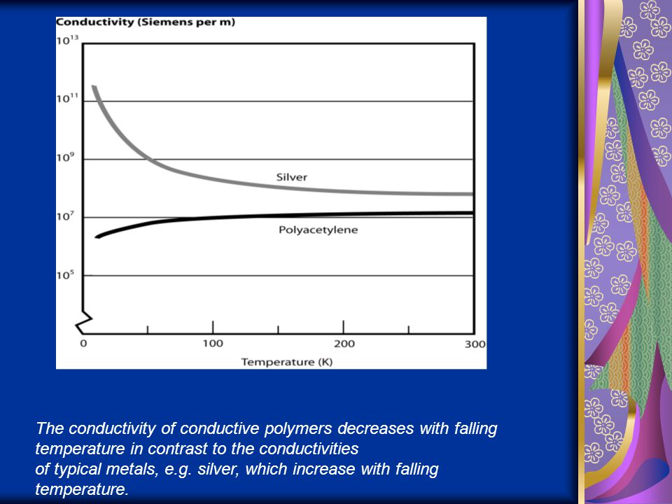 The conductivity of conductive polymers decreases with falling temperature in contrast to the conductivities