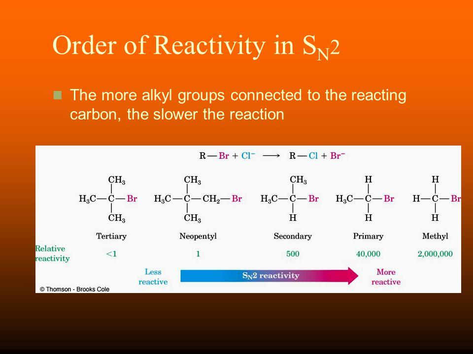 Order of Reactivity in SN2
