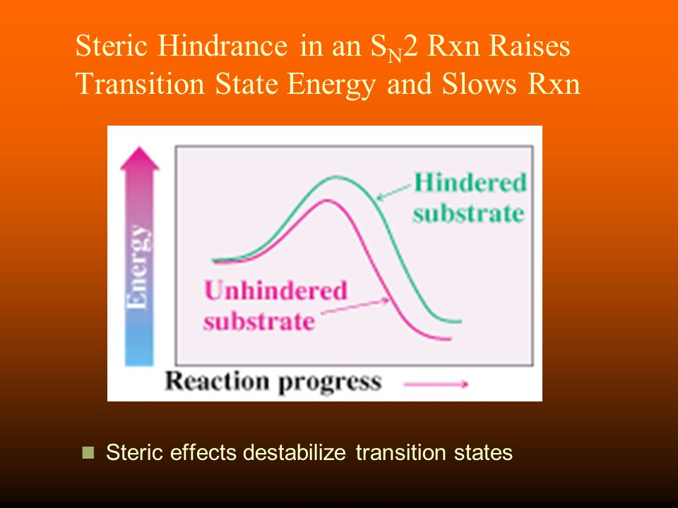 Steric Hindrance in an SN2 Rxn Raises Transition State Energy and Slows Rxn