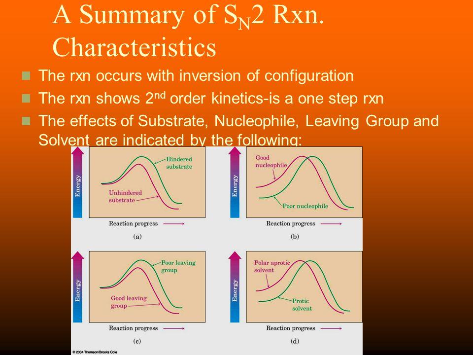 A Summary of SN2 Rxn. Characteristics