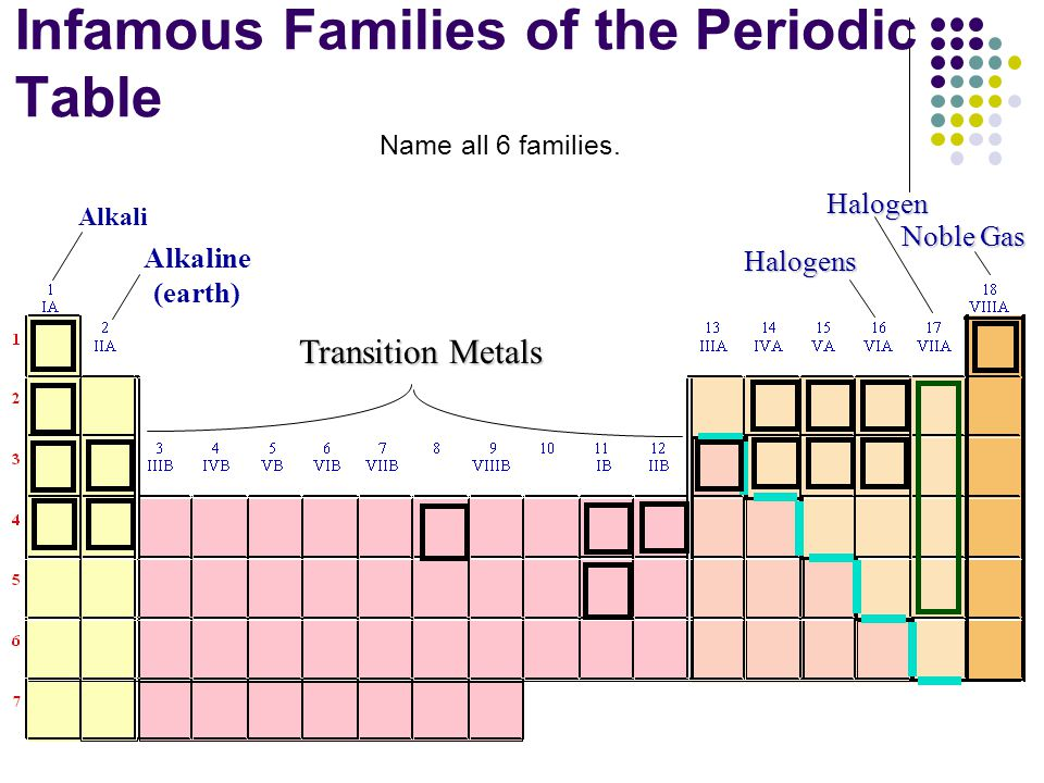 Periodic table periodic table with english names periodic table periodic table of element ppt video online download urtaz Choice Image