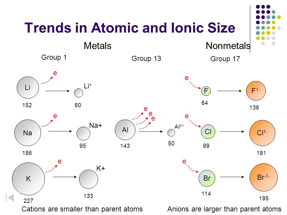 Trends in Atomic and Ionic Size