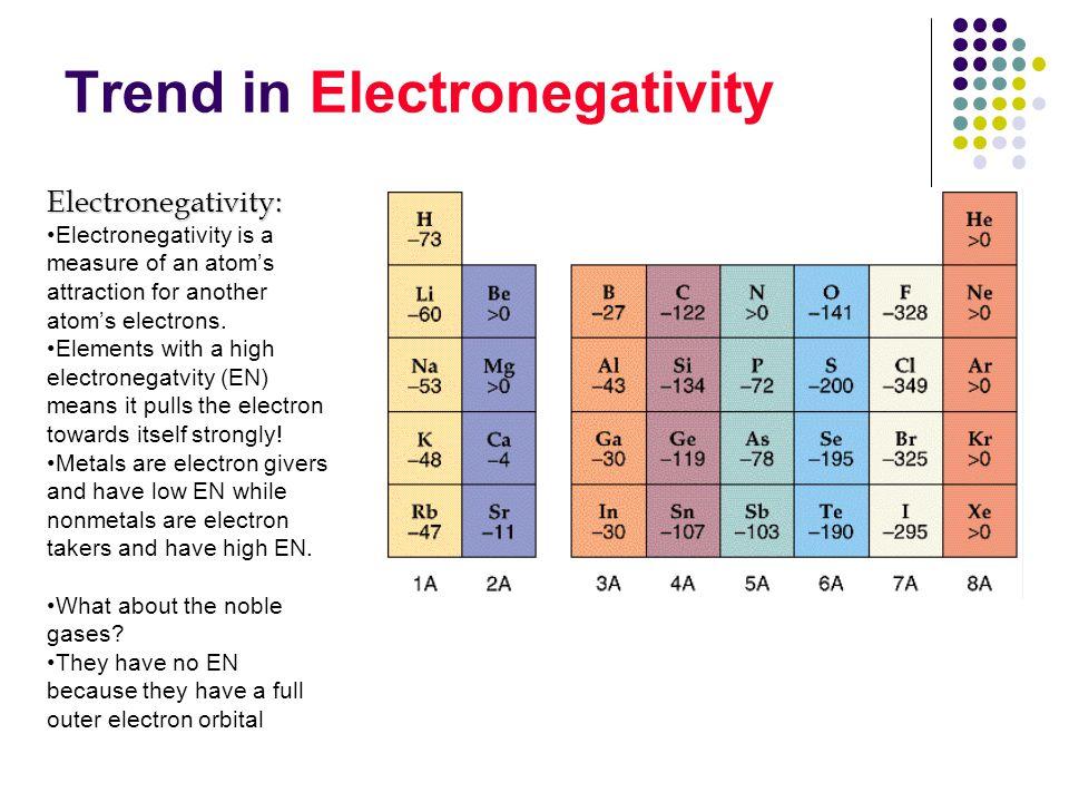 Trend in Electronegativity