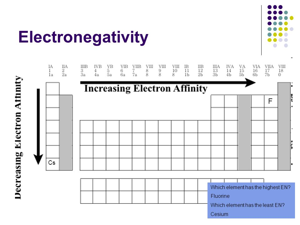 Electronegativity F Cs Which element has the highest EN Fluorine