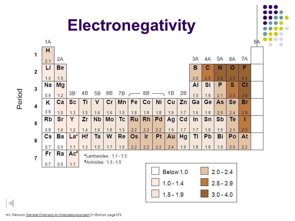 Electronegativity Period H B P As Se Ru Rh Pd Te Os Ir Pt Au Po At
