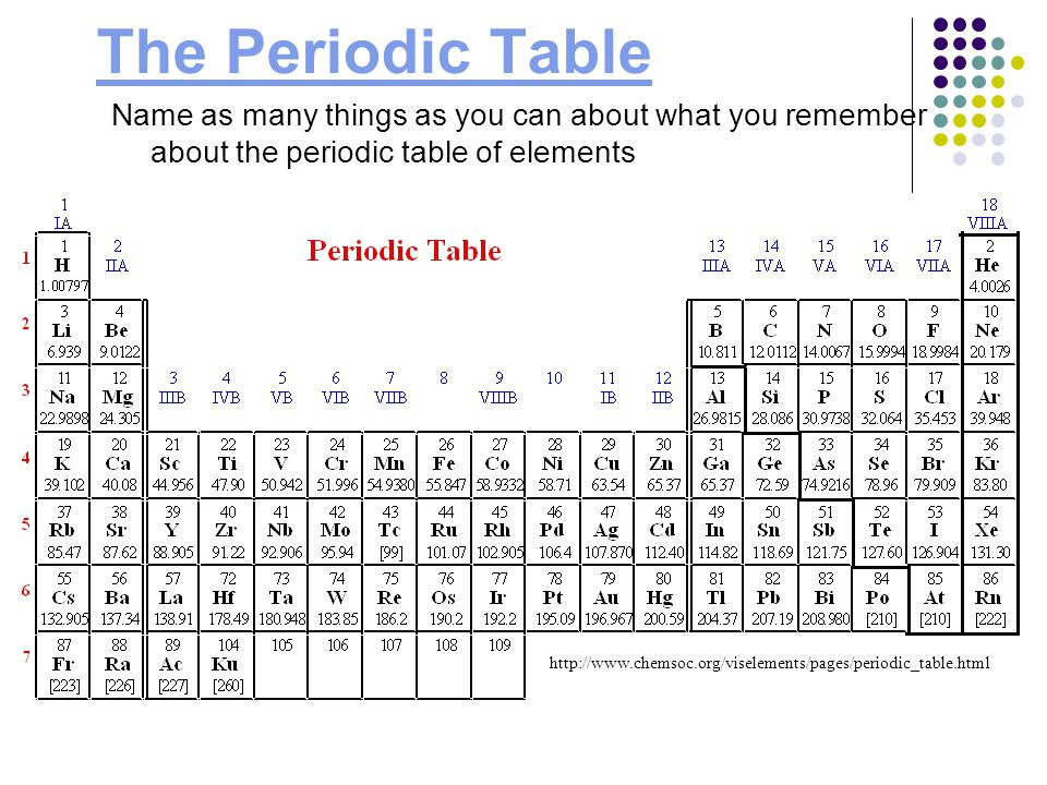 Periodic table of element ppt video online download the periodic table name as many things as you can about what you remember about the urtaz Gallery
