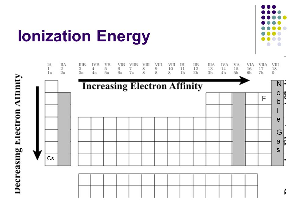 Ionization Energy Noble Gas F Cs