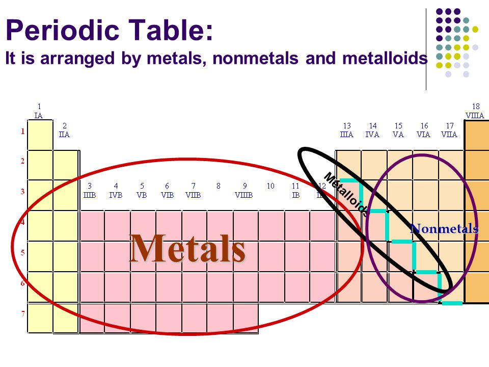 Periodic Table: It is arranged by metals, nonmetals and metalloids
