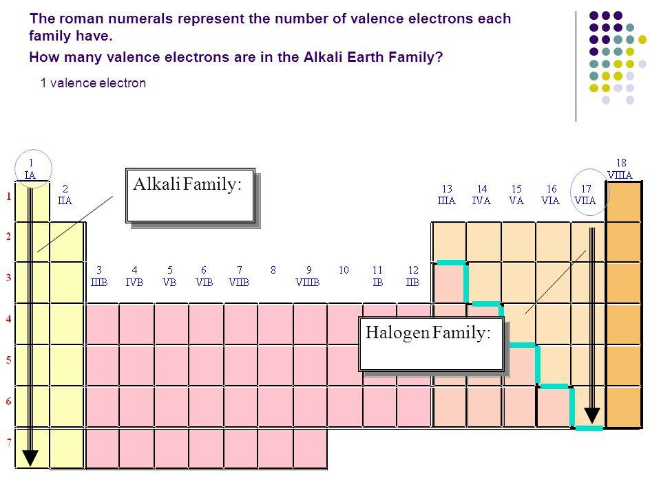 Alkali Family: Halogen Family: