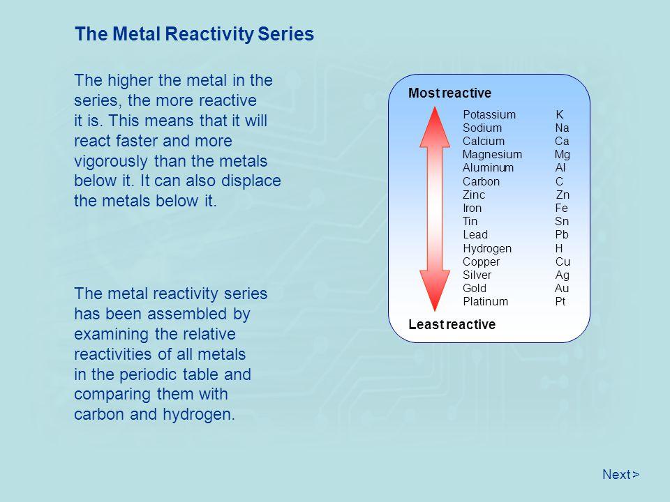 The Metal Reactivity Series