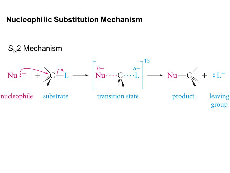 Nucleophilic Substitution Mechanism