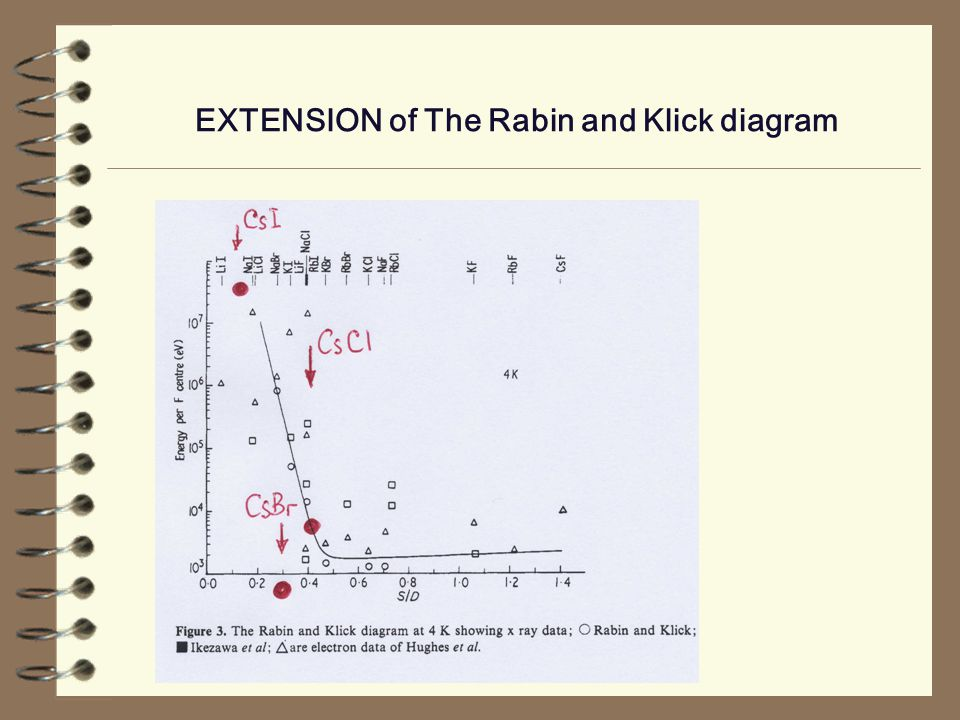 EXTENSION of The Rabin and Klick diagram