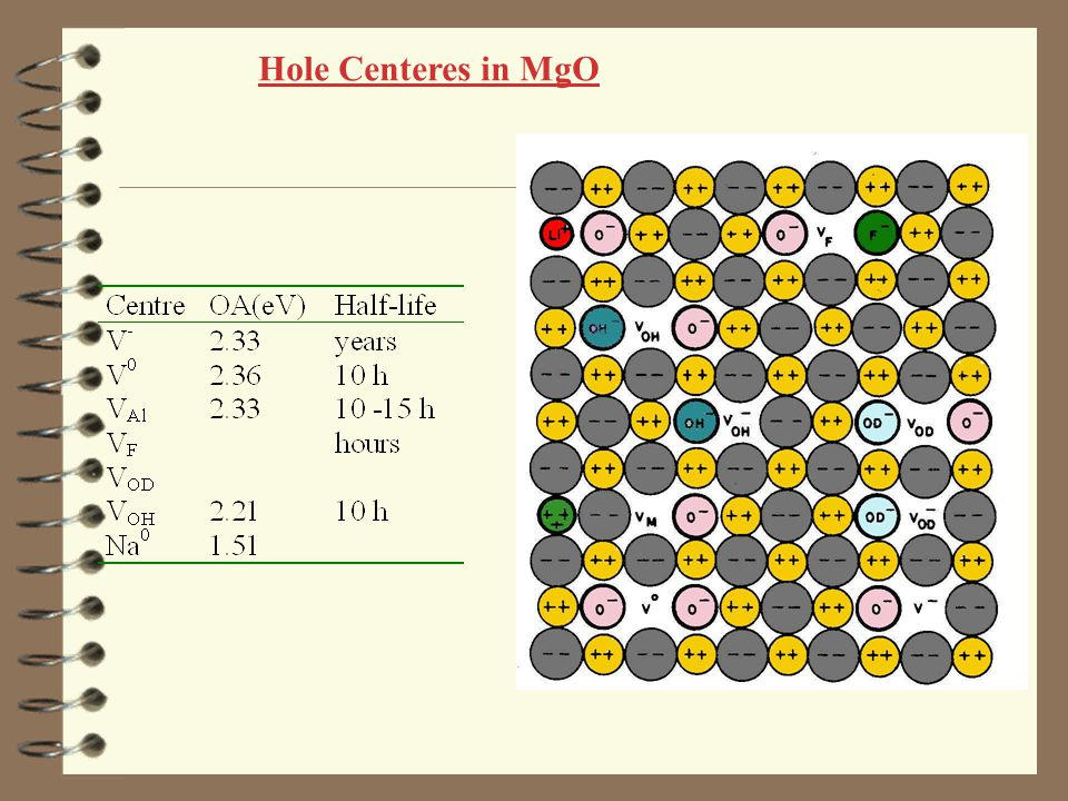 Hole Centeres in MgO
