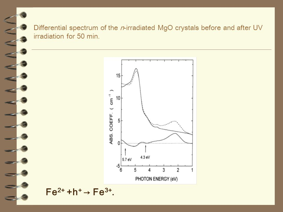 Differential spectrum of the n-irradiated MgO crystals before and after UV irradiation for 50 min.