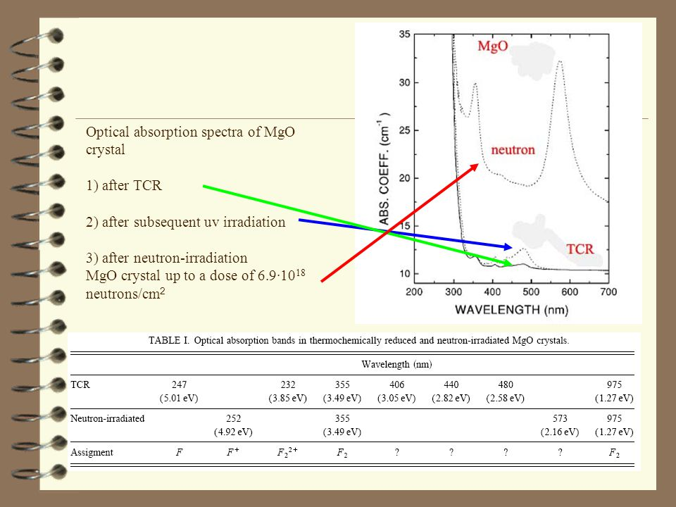 Optical absorption spectra of MgO crystal