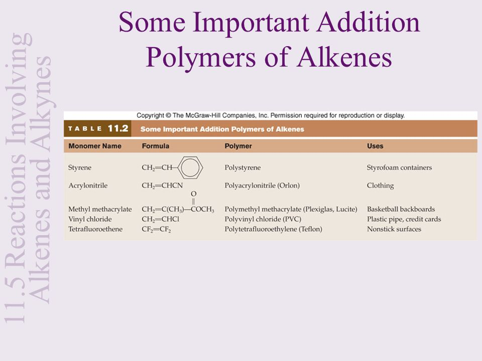 Some Important Addition Polymers of Alkenes
