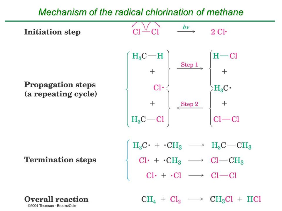 Mechanism of the radical chlorination of methane