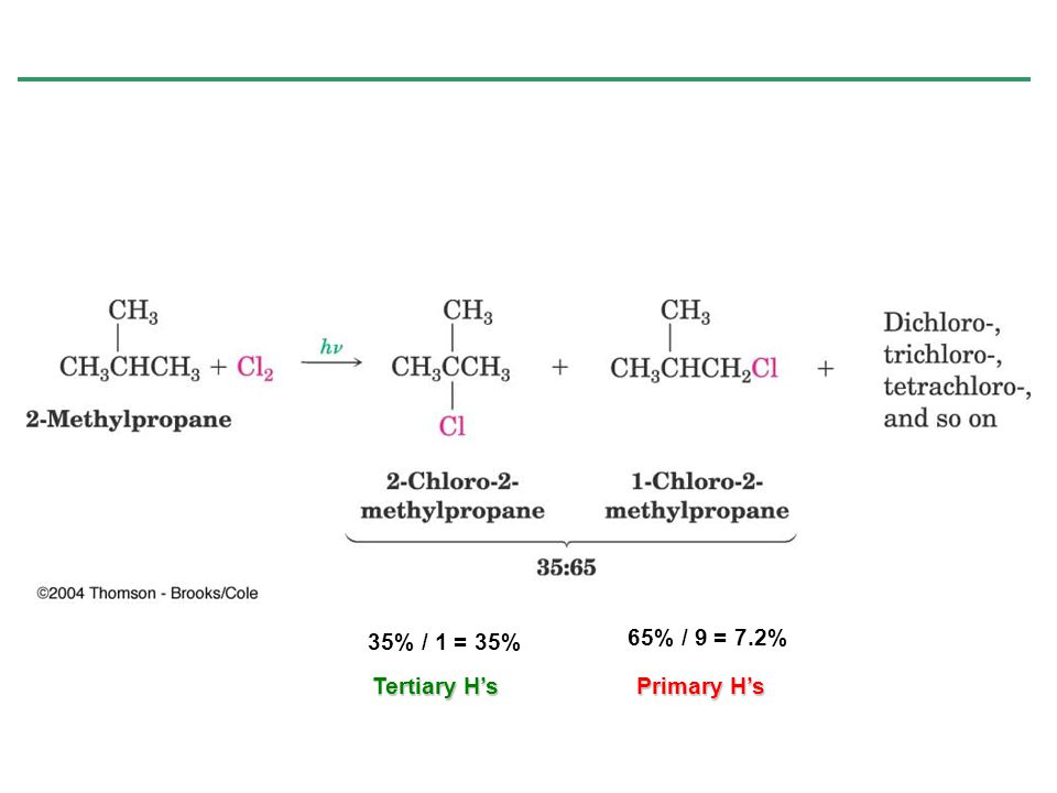 35% / 1 = 35% 65% / 9 = 7.2% Tertiary H's Primary H's