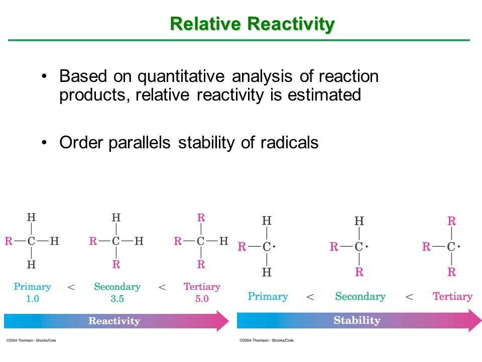 Relative Reactivity Based on quantitative analysis of reaction products, relative reactivity is estimated.