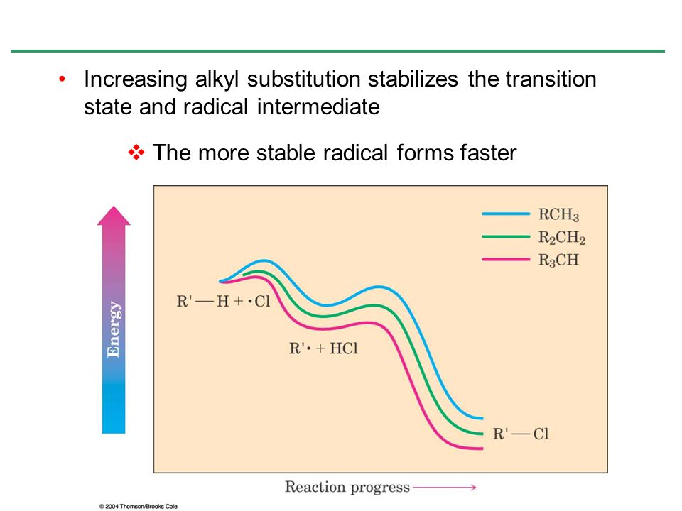 Increasing alkyl substitution stabilizes the transition state and radical intermediate