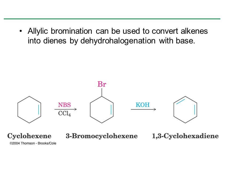 Allylic bromination can be used to convert alkenes into dienes by dehydrohalogenation with base.