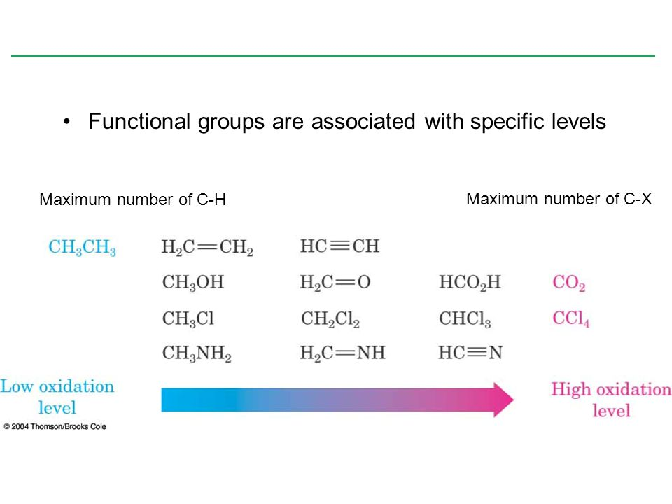 Functional groups are associated with specific levels