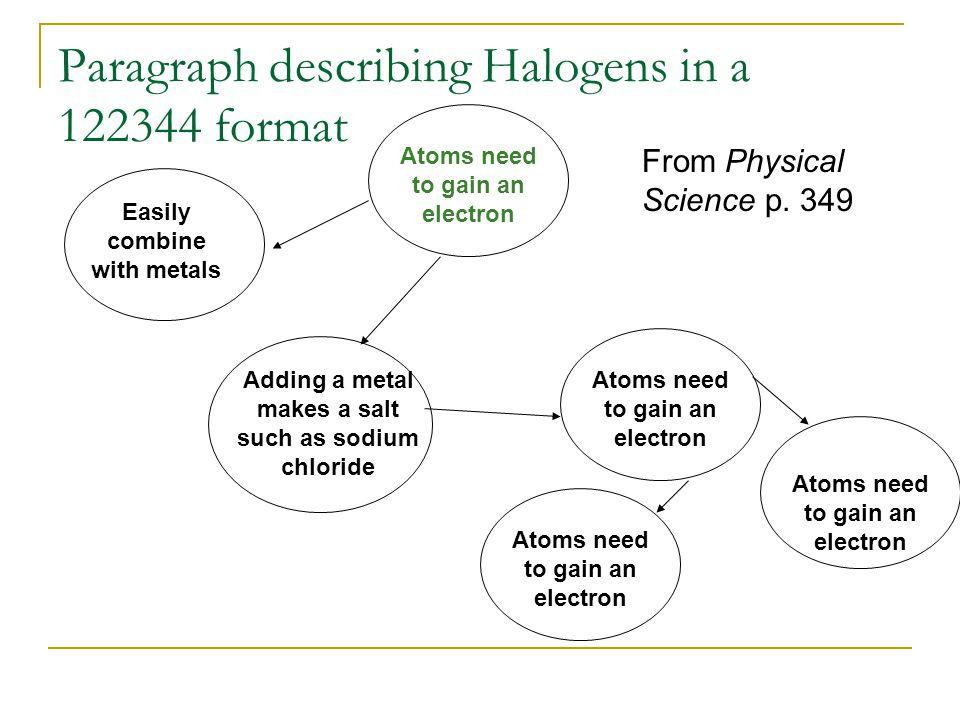 Paragraph describing Halogens in a 122344 format
