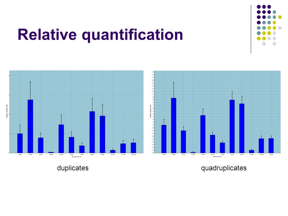 Relative quantification