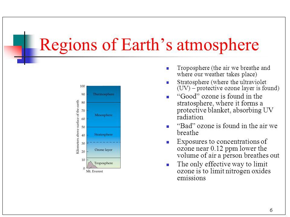 Regions of Earth's atmosphere