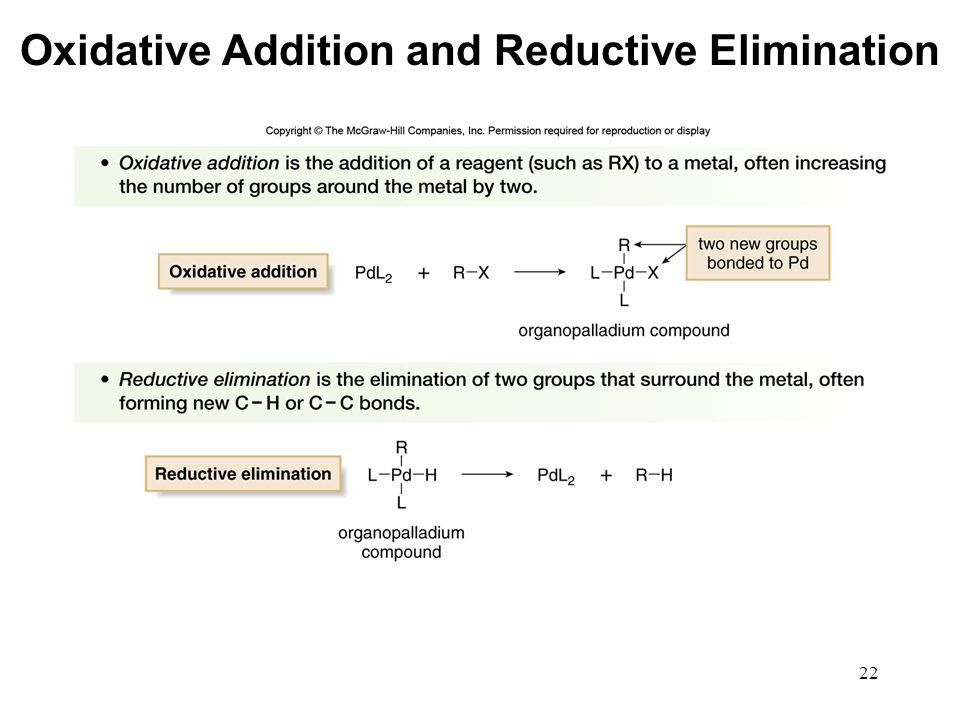 Oxidative Addition and Reductive Elimination