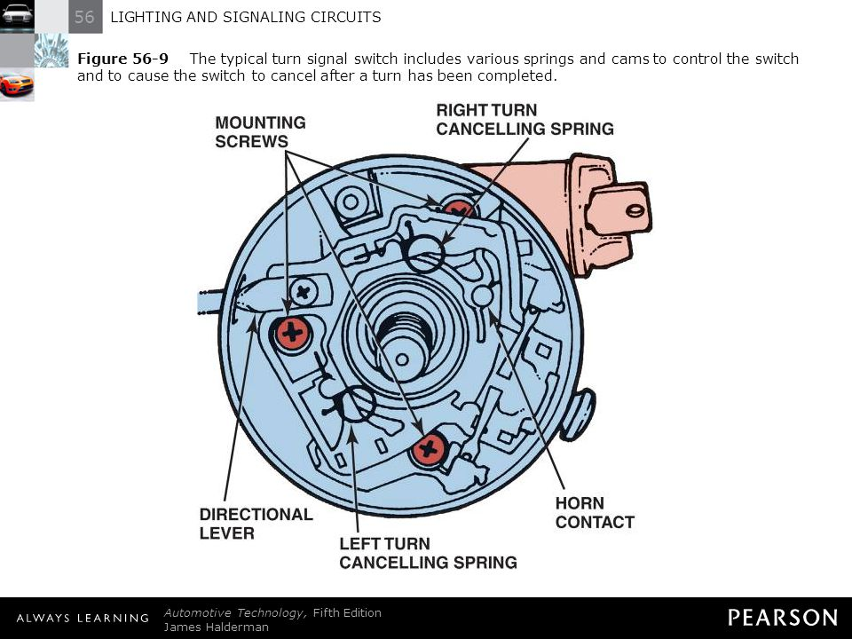 Figure 56-9 The typical turn signal switch includes various springs and cams to control the switch and to cause the switch to cancel after a turn has been completed.