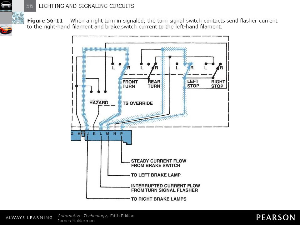 Figure 56-11 When a right turn in signaled, the turn signal switch contacts send flasher current to the right-hand filament and brake switch current to the left-hand filament.