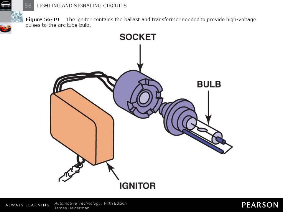 Figure 56-19 The igniter contains the ballast and transformer needed to provide high-voltage pulses to the arc tube bulb.