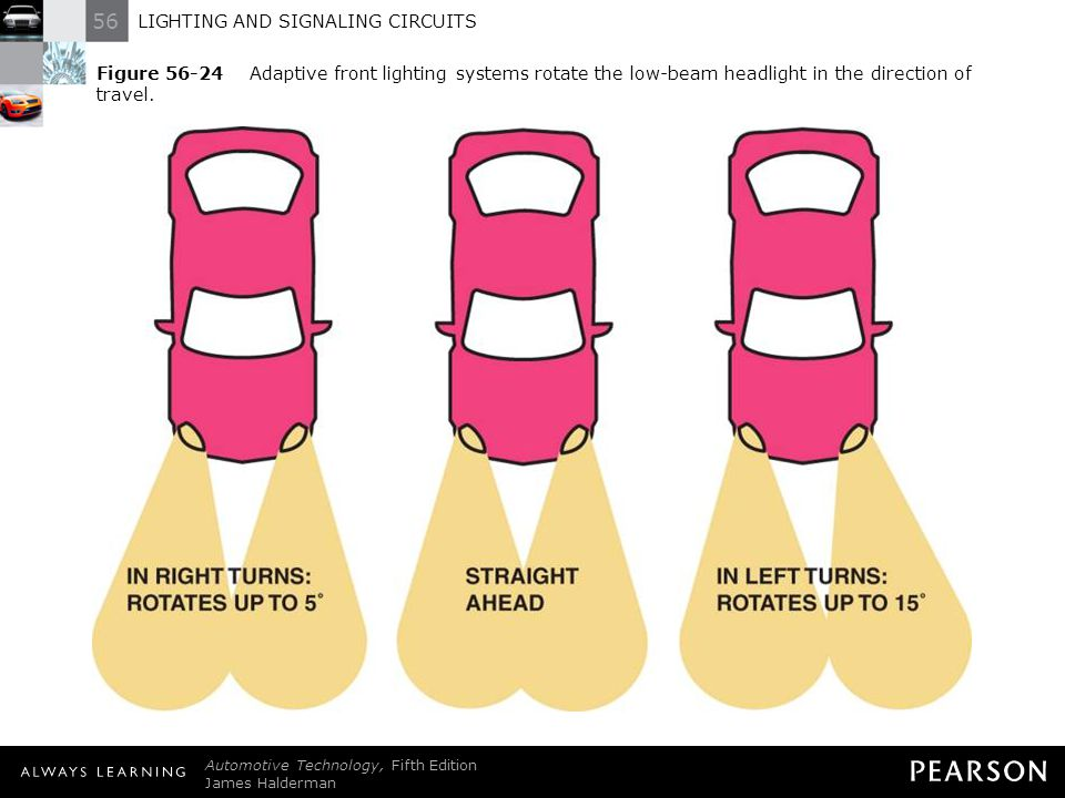 Figure 56-24 Adaptive front lighting systems rotate the low-beam headlight in the direction of travel.