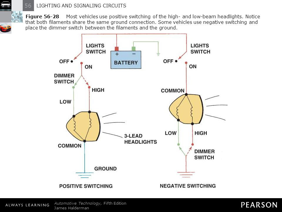 Figure 56-28 Most vehicles use positive switching of the high- and low-beam headlights. Notice that both filaments share the same ground connection. Some vehicles use negative switching and place the dimmer switch between the filaments and the ground.