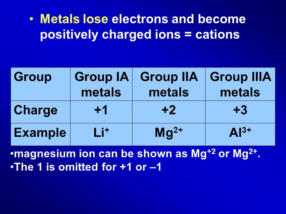 Metals lose electrons and become positively charged ions = cations