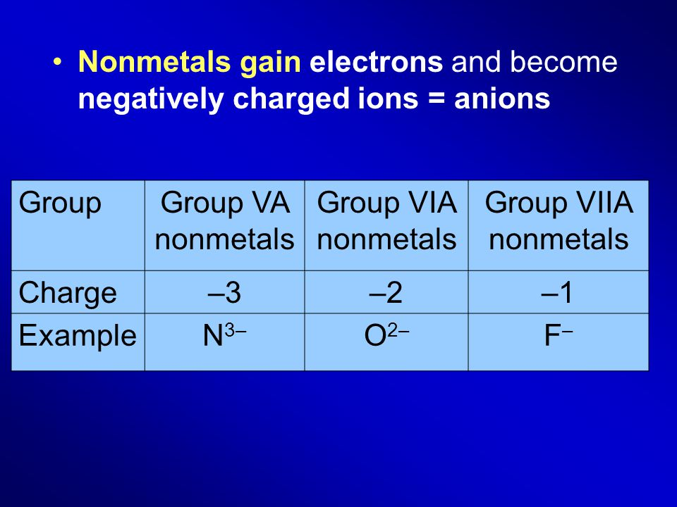 Nonmetals gain electrons and become negatively charged ions = anions