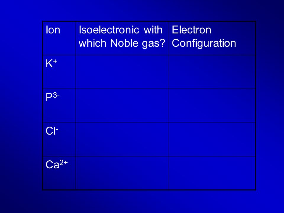 Ion Isoelectronic with which Noble gas Electron Configuration K+ P3- Cl- Ca2+