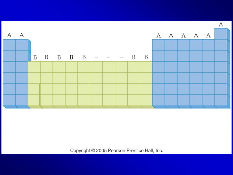 Figure: 06-02-01UN Title: American Periodic Table. Caption: Representative elements are placed in A groups and transition elements in B groups.