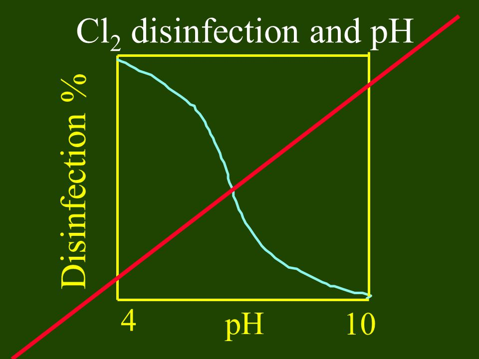 Cl2 disinfection and pH Disinfection % 4 pH 10