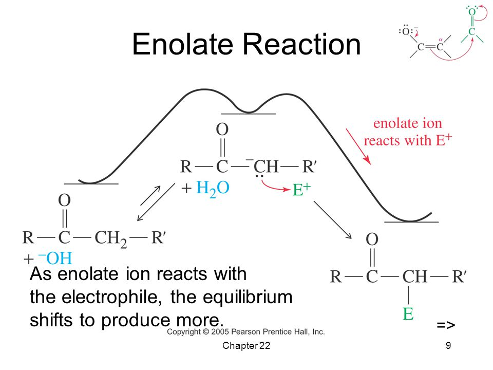 Enolate Reaction As enolate ion reacts with the electrophile, the equilibrium shifts to produce more.