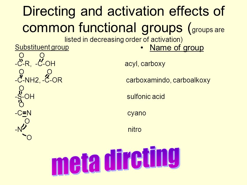 Directing and activation effects of common functional groups (groups are listed in decreasing order of activation)