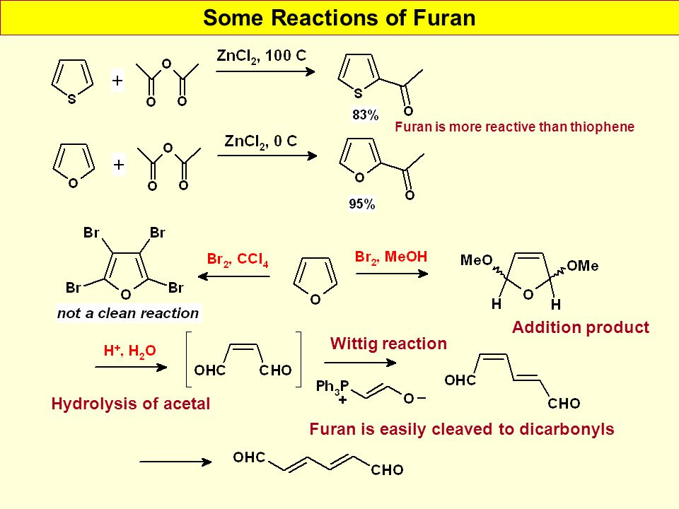 Some Reactions of Furan