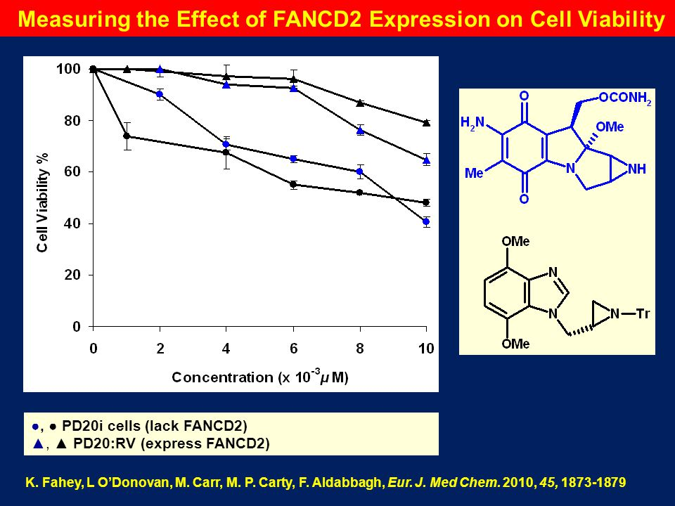 Measuring the Effect of FANCD2 Expression on Cell Viability