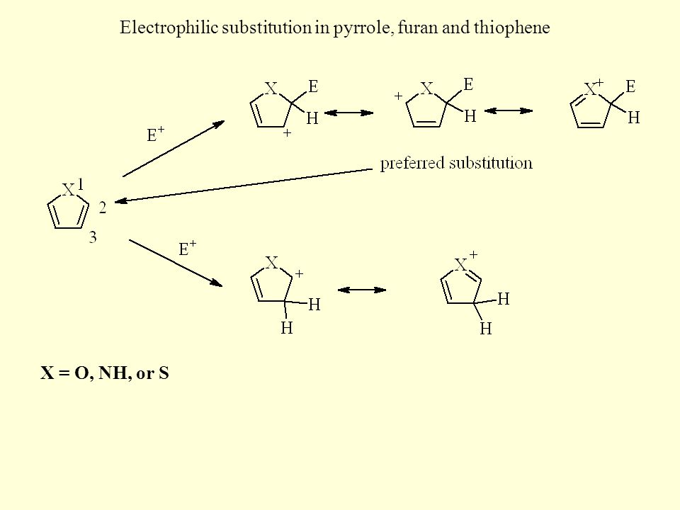 Electrophilic substitution in pyrrole, furan and thiophene